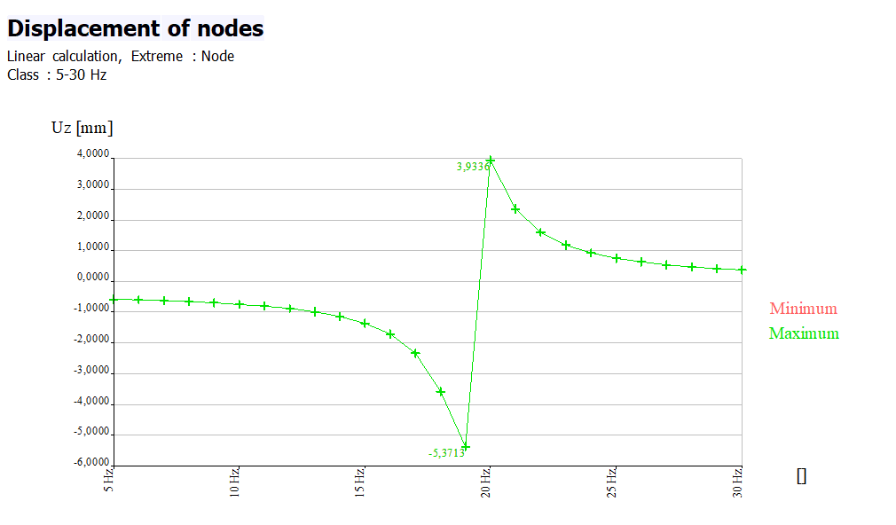 Displacement of nodes for harmonic load cases in a graph