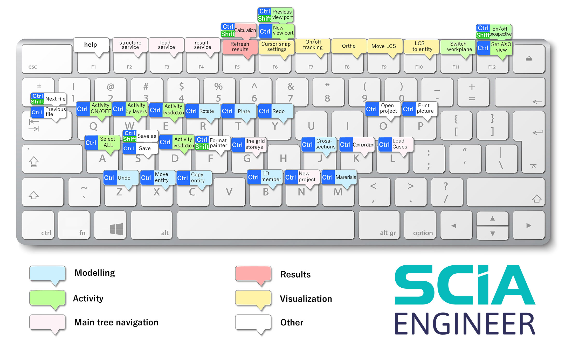 FAQ: How to use SCIA Engineer keyboard shortcuts