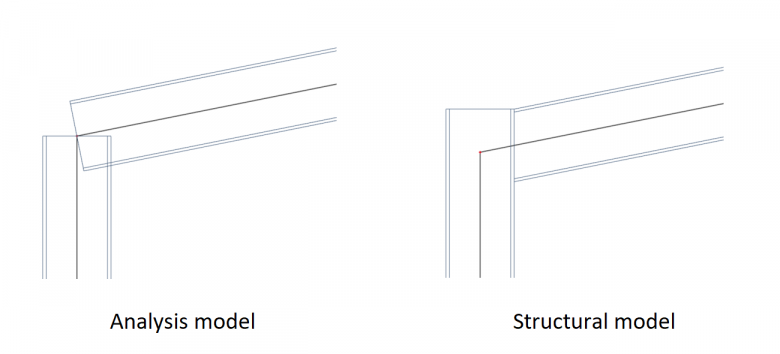 Analysis versus structural model