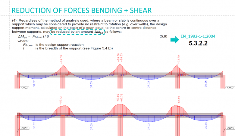 Reduction of the bending moment