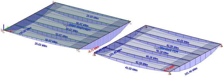 SCIA Engineer: Bending moments in composite floor beams