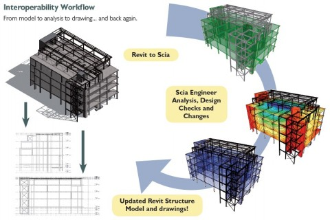 BIM workflow with Scia Engineer and Revit