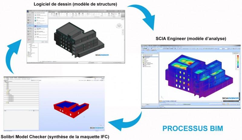Intégration de SCIA Engineer dans un processus collaboratif BIM