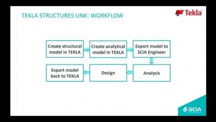 SCIA ENGINEER 18   LINKS WITH TEKLA STRUCTURES AND REVIT