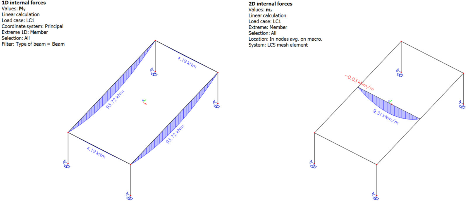 Faq How To Model A One Way Slab In Scia Engineer